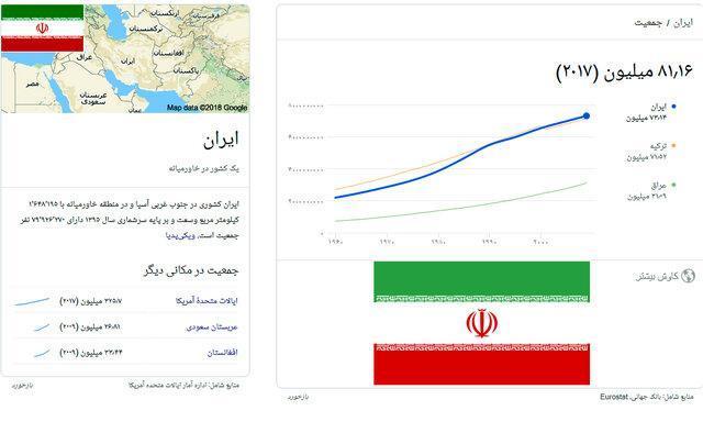 جمعیت ایران در طول یک قرن 8 برابر شده است ، در شرایط فعلی جمعیت کشور کم نیست